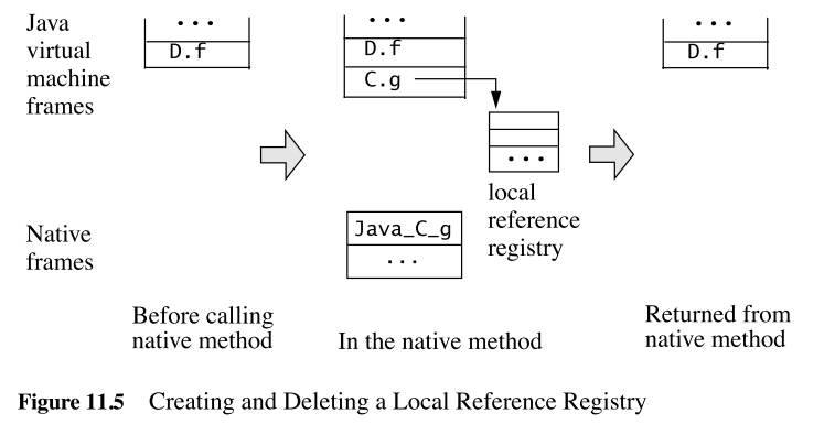 《(译文) JNI编程指南与规范 第十一章 JNI设计概述》