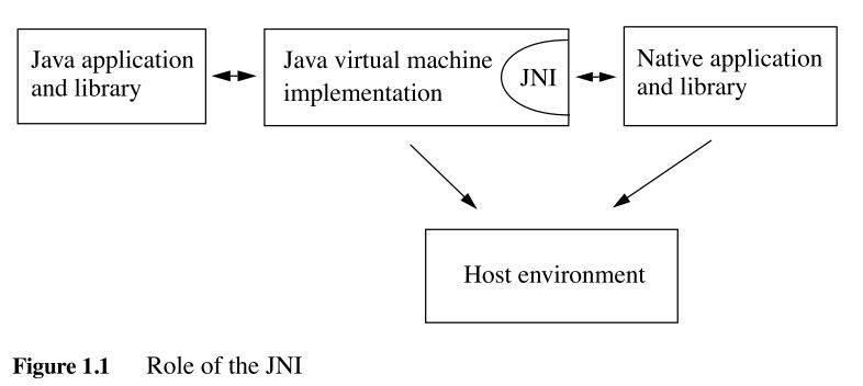 《(译文) JNI编程指南与规范 第一章 介绍》
