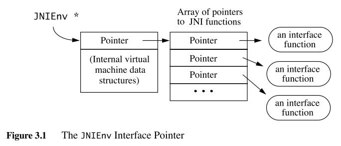 《(译文) JNI编程指南与规范 第三章 基本类型、字符串和数组》