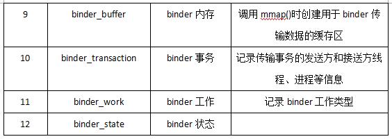 《(原创)Linux中的Binder驱动》