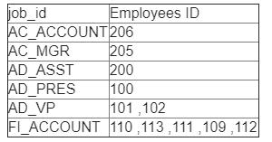 《使用HR数据库进行练习之字符串练习》