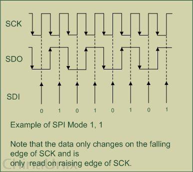 《(转载)SPI协议及其工作原理浅析》
