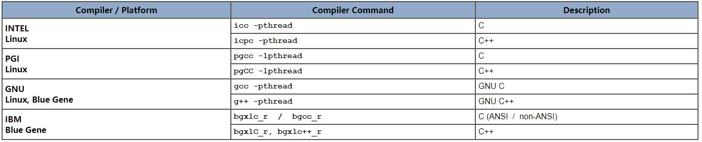《(译文)POSIX多线程编程》