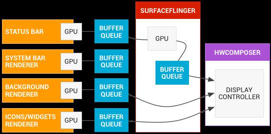 《(转载)SurfaceFlinger源码分析之SurfaceFlinger概述》